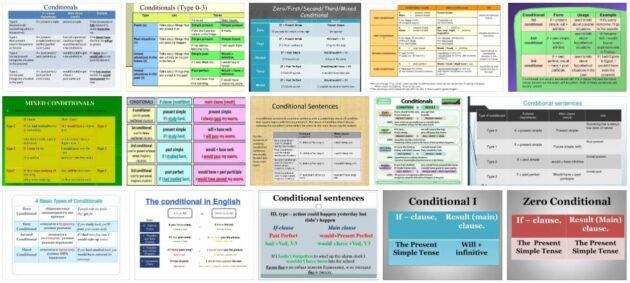 Conditional Capabilities